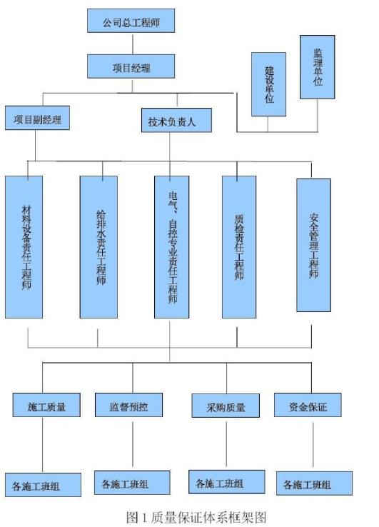 贵州省审计厅培训中心经济适用住房消防工程施工组织设计150页_8