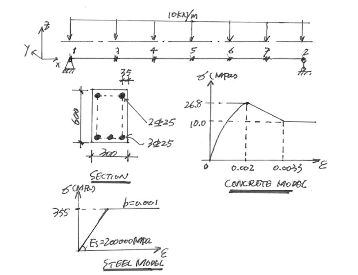OPenSEES实例-简支梁弹塑性分析