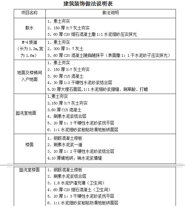 【办公楼】300㎡办公楼土建工程量计算及2008工程量清单计价编制_2