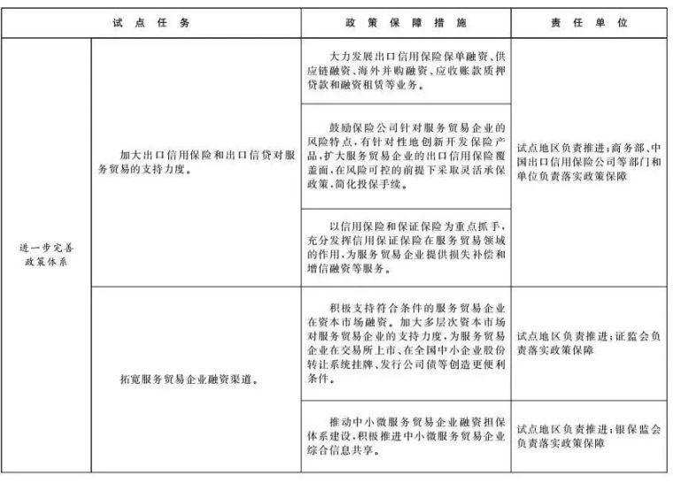 北京和雄安新区列为服贸试点,工程咨询行业迎来重大变革!_12
