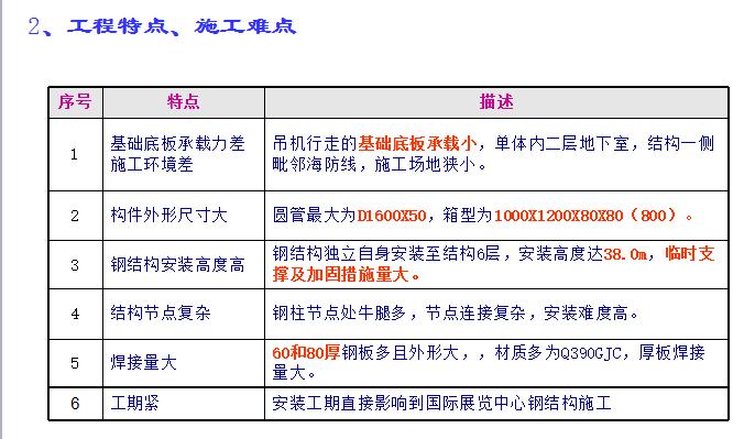 [上海宝冶]喜来登公寓钢结构施工方案(共123页)