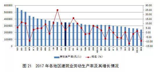 2017年建筑业发展统计分析_22