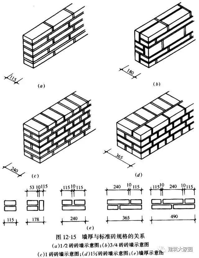 砌筑工程的基础知识及相关工程量计算_3