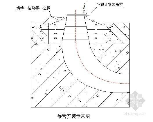 大型水电站设备安装及压力管制作施工组织设计(605页)