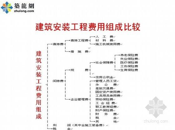 天津2008预算定额解读(2008定额与04定额比较)