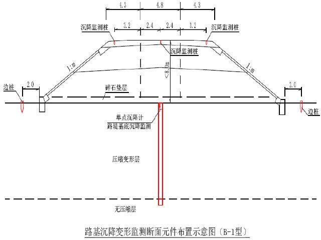 湖北城际铁路沉降变形观测实施细则61页PDF
