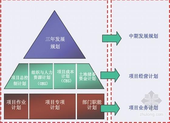 房地产项目全过程计划管理(pdf 共55页)