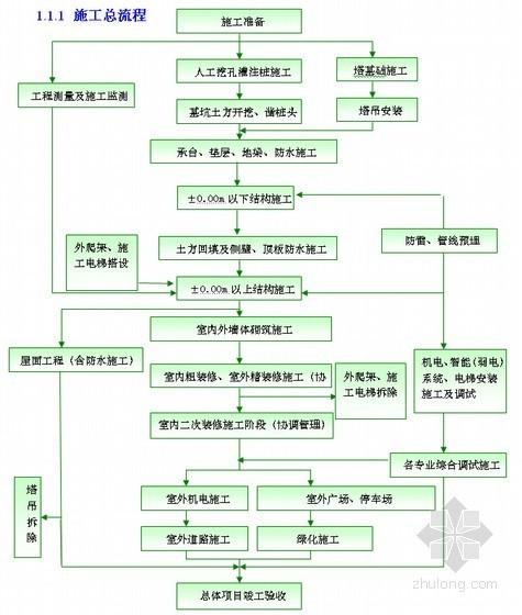 建筑工程全过程施工流程图(15项)