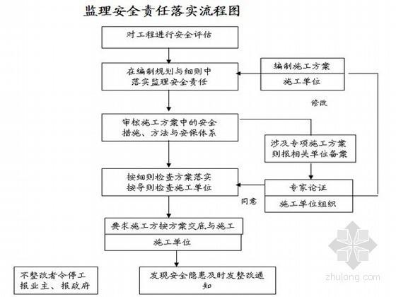 房建工程施工监理细则(共14篇分项细则 土建类)