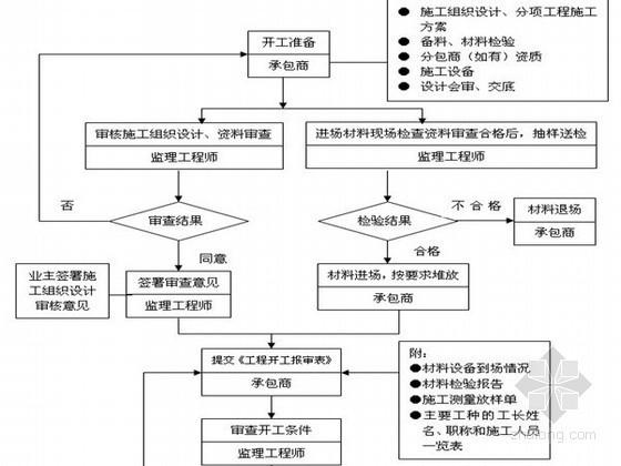 校区建设工程监理大纲