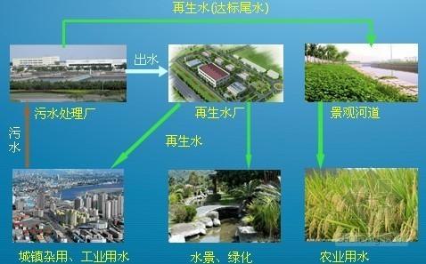 权威机构解读城镇给水排水技术规范(污水再生利用与雨水利用)