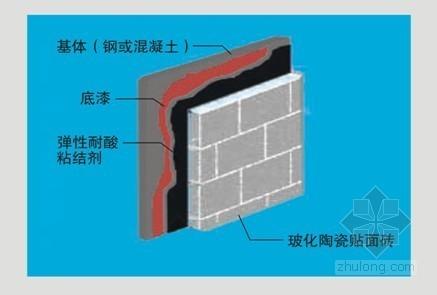 热电厂烟囱内壁防腐施工组织设计(120米)