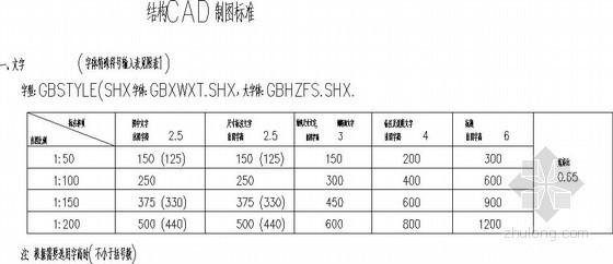 结构设计CAD制图标准