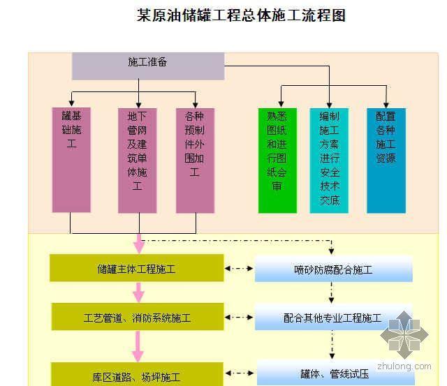 某原油储罐工程总体施工流程图