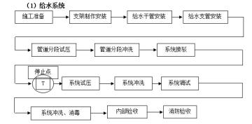 [安徽]地铁线路水暖专项施工方案(给排水、消防、通风空调)