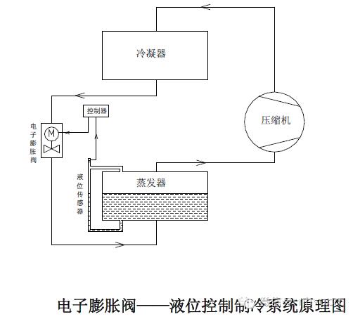 电子膨胀阀——液位控制