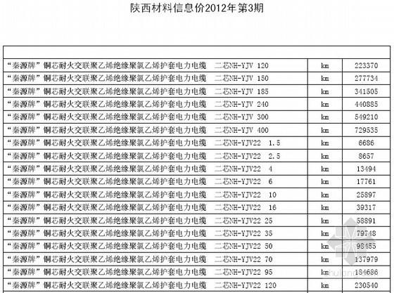 [陕西]建筑安装及市政材料价格信息(2012-03)