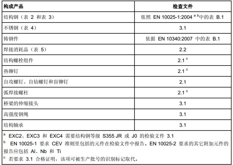 BS_EN_1090-1/2-2009-钢结构及铝制品的合格评估要求-(中文版)