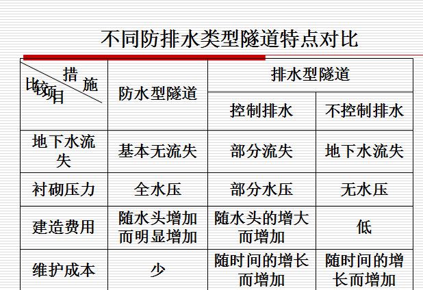 [全国]隧道防排水施工技术(共66页)