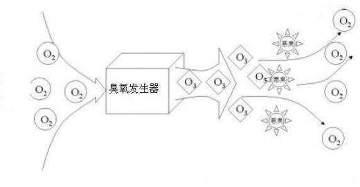 水处理技术 臭氧氧化臭气工艺(图文)