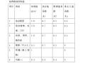 7305平米七层砖混学生公寓计算书(Word,21页)