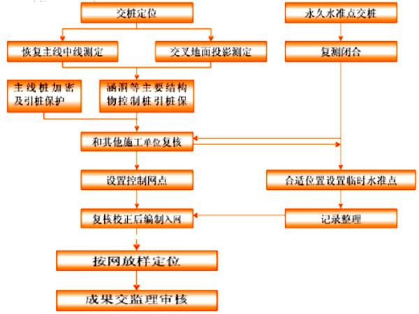 [西安]市政道路施工测量方案