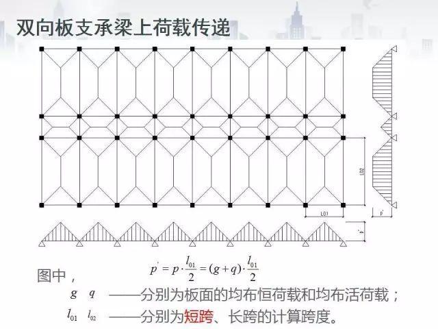 [框架结构手算3]双向板支承梁上恒、活荷载计算