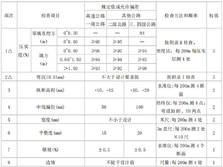 [重庆]高速公路总承包部创优实施方案(189页)