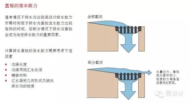 缝隙式排水·精致化景观细节设计_6