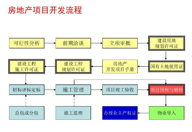 房地产企业全程财税处理与筹划讲解(附案例)_5