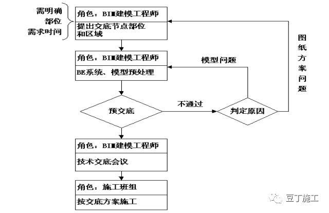 大型复杂项目应用BIM实例,保工期、提工效_60