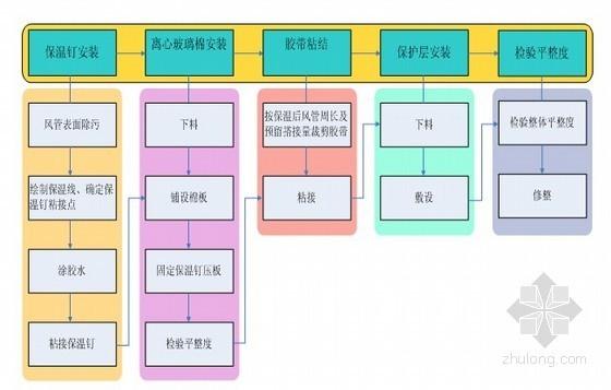 冲压车间机电安装工程施工组织设计(暖通、电气、给排水)