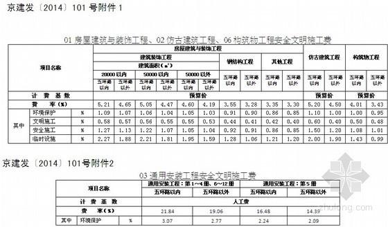 [北京]关于调整安全文明施工费的通知(京建发〔2014〕101号)