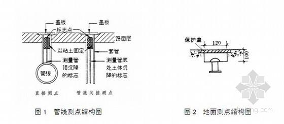 [上海]市政工程地铁基坑监测施工方案