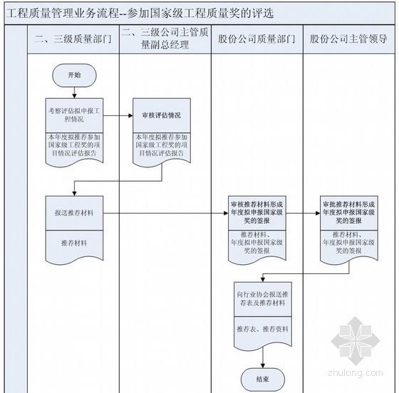 建筑工程施工企业工程质量管理业务流程