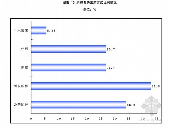中国旅游地产市场调查与投资发展前景预测分析报告(169页  2010-2015年)