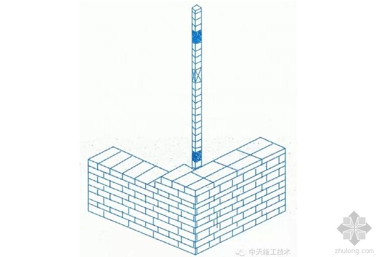建筑工程施工细部做法之砌体工程