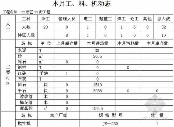 [河南]道路工程监理月报(附表格)