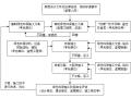 绿色环保建筑施工监理实施细则(2017范本)
