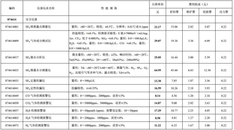 最新2016版山东省建设工程施工仪器仪表台班费_6