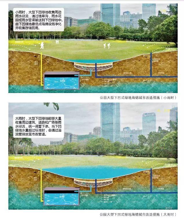 24种海绵城市设计措施全图解!_25