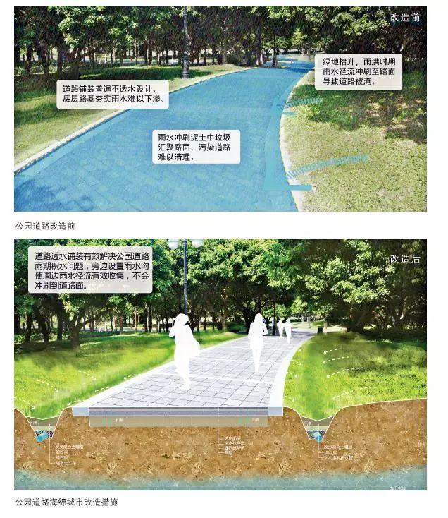 24种海绵城市设计措施全图解!_22