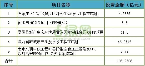 52.59亿!东方园林连中两个PPP项目创新高