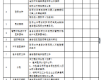 [邯郸]某文化艺术中心舞台机械工程招标文件(共18页)