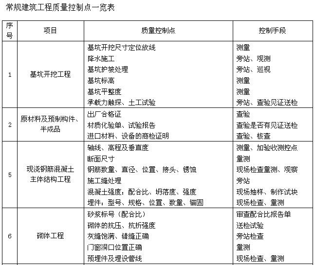 工程项目管理部工作流程(45页)