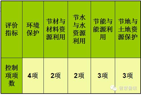 8句话40个字,绿色施工示范工程拿到手