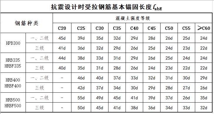 16G101-1钢筋搭接与锚固长度查表_2