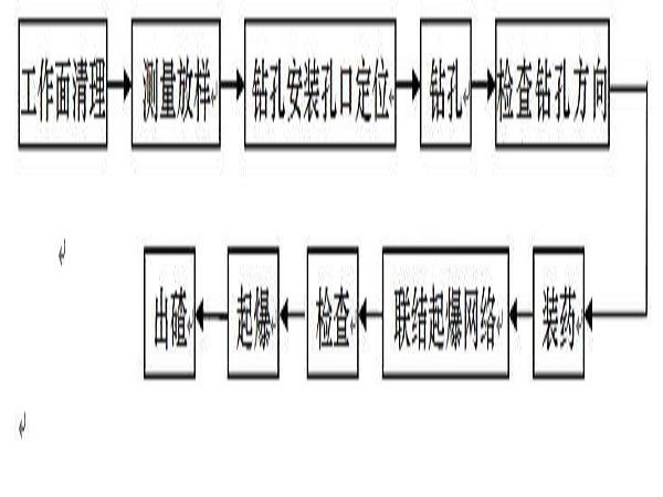 浙江水库施工组织设计方案Word版(共125页)