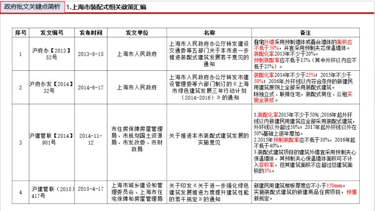 装配式建筑设计与研究(200页ppt)_5