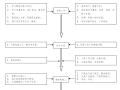 医院综合住院大楼施工组织设计方案(共140页)